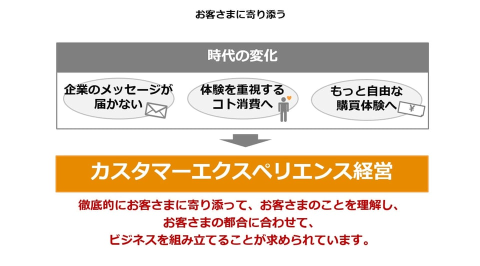 3つの時代の変化の説明図