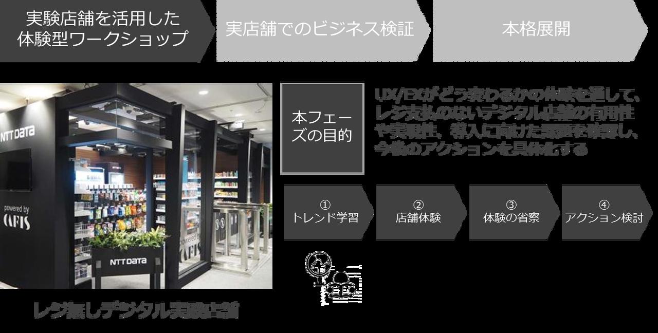 レジ無しデジタル店舗