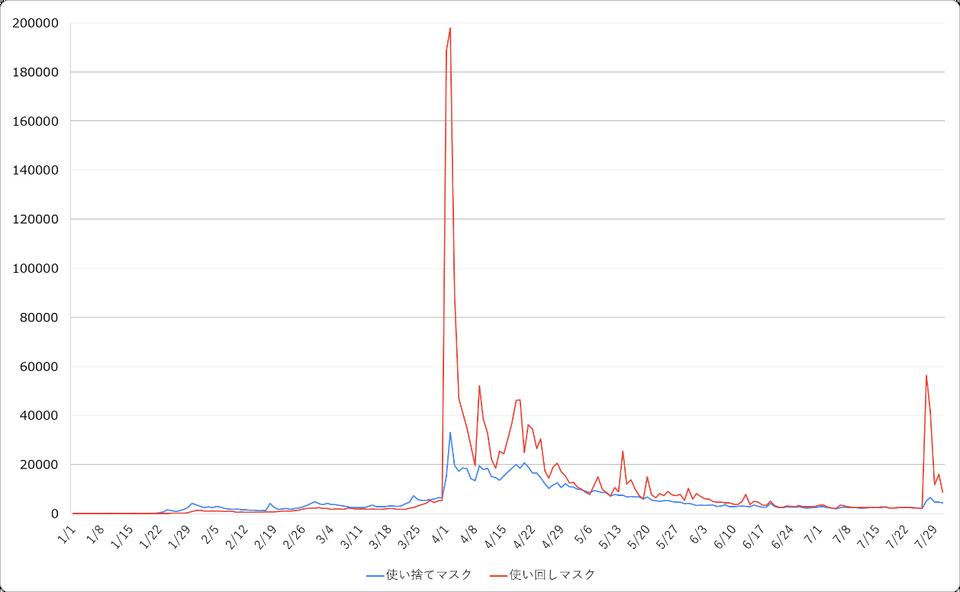 使い捨てマスク/使い回しマスクのツイート量比較