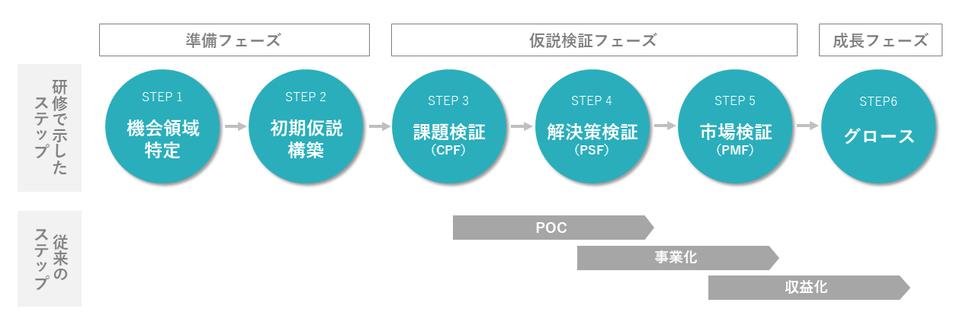 市場検証と事業拡大までの道のり(プロダクトグロース研修で示したステップ)