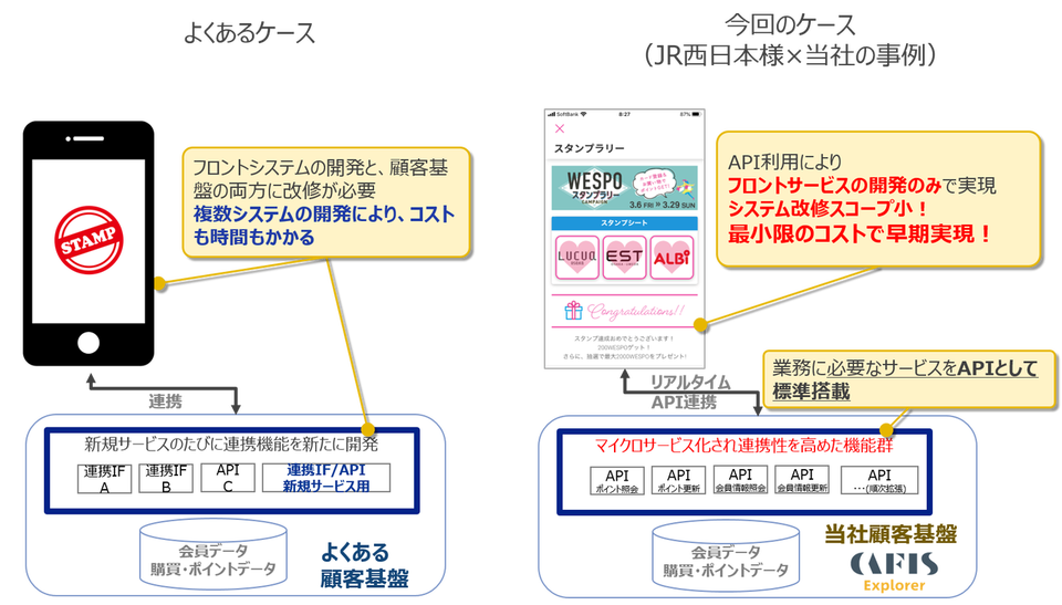 マイクロサービス化された顧客基盤利用イメージ
