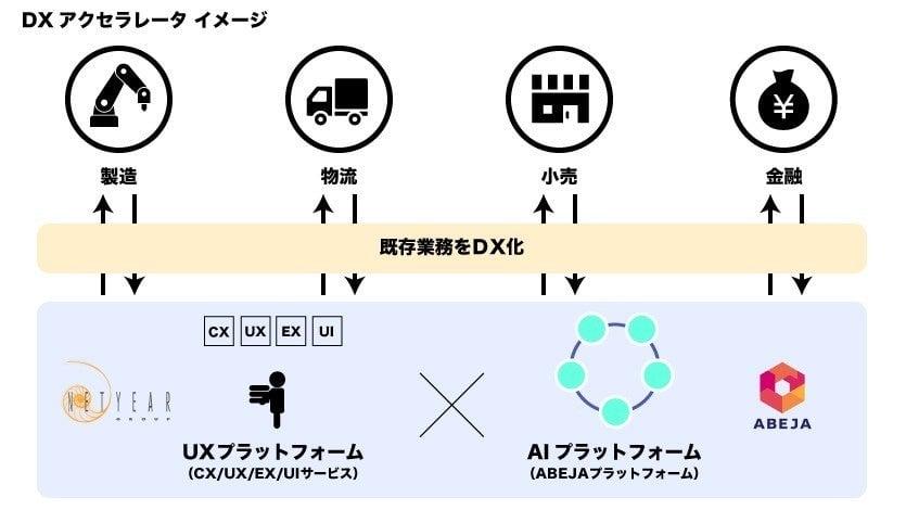 DXアクセラレータイメージ