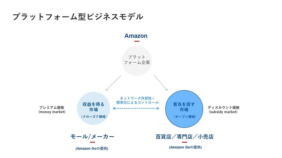 プラットフォーム型ビジネスモデル