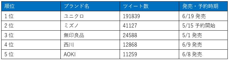 マスクを販売しているブランド別(22社)ツイート量TOP5