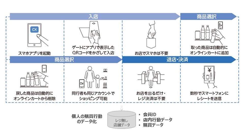 Catch&Go™利用イメージ