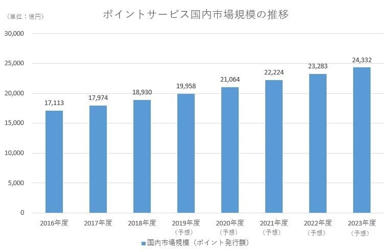 ポイントサービス国内市場規模の推移