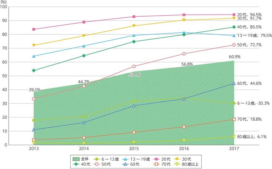 出典:「スマートフォンの個人保有率の推移」(総務省)