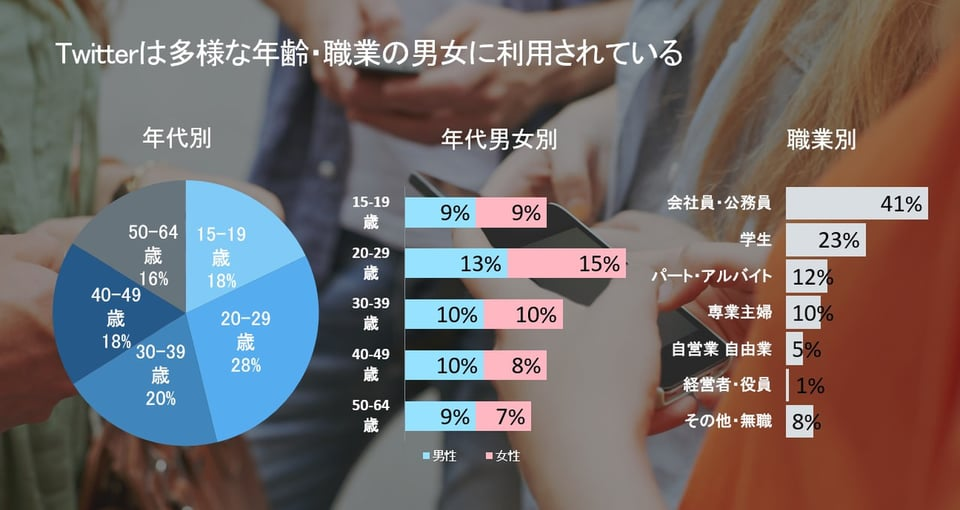Twitter利用者情報