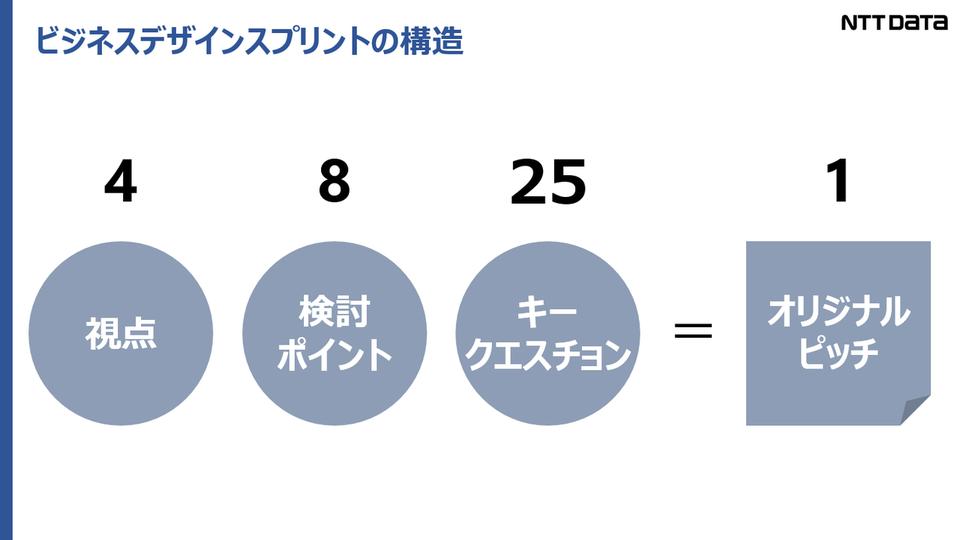 ビジネスデザインスプリントの基本構造