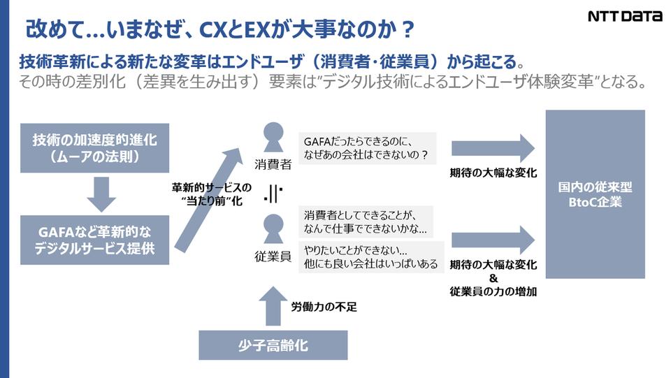 DX = CX x EX
