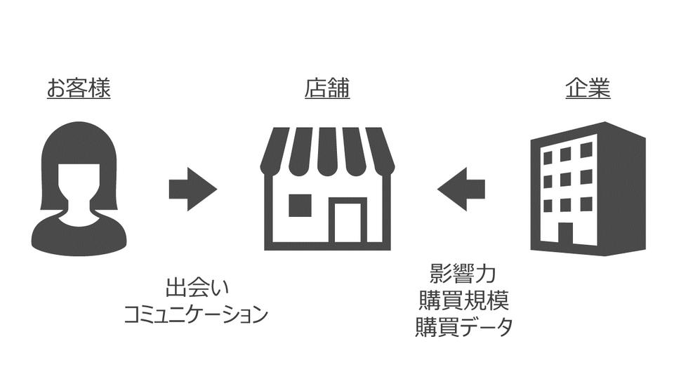 オフライン店舗の影響力