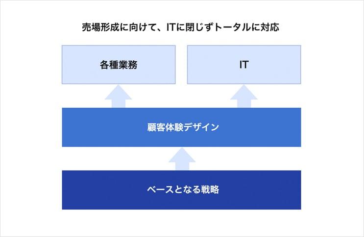 顧客体験のデザイン