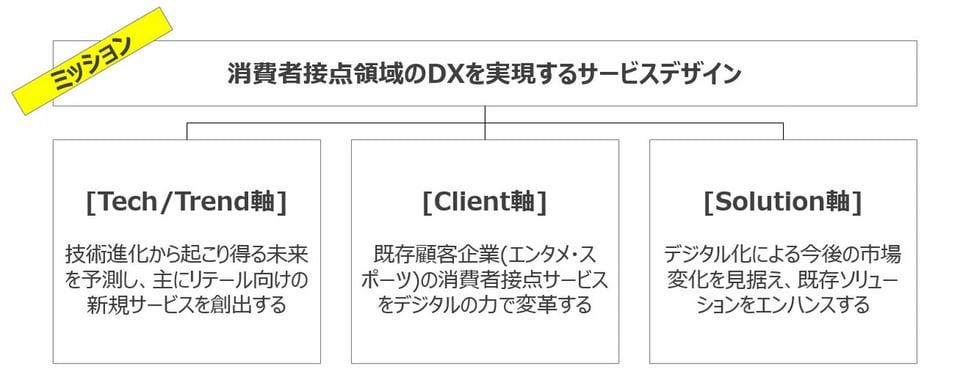 SDDX事業部のミッションを実現する3つの軸